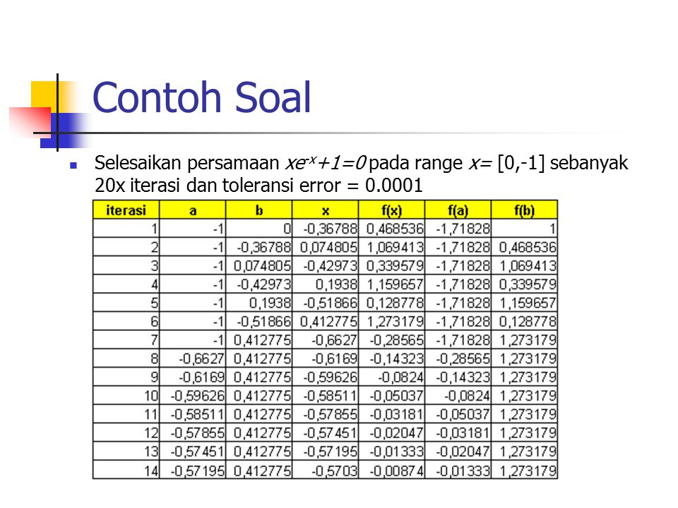 Contoh Soal Selesaikan persamaan xe-x+1=0 pada range x= [0,-1] sebanyak 20x iterasi dan toleransi error = 0.0001.